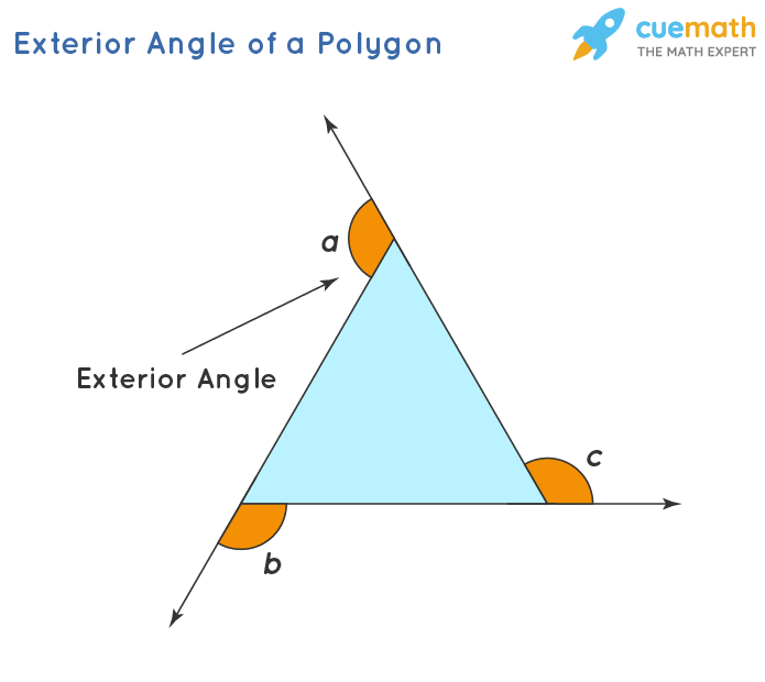Exterior Angle of a Polygon