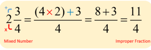 Mixed fractions to improper fraction figure
