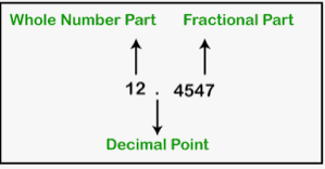 Whole number part