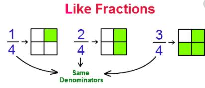 Like fractions