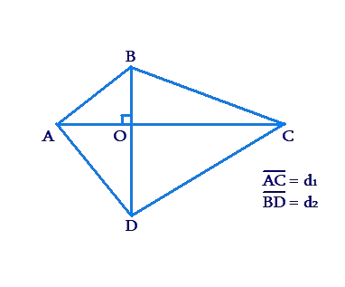 Area of rhombus
