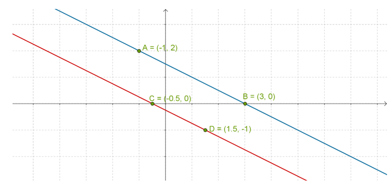Linear equations on same axes