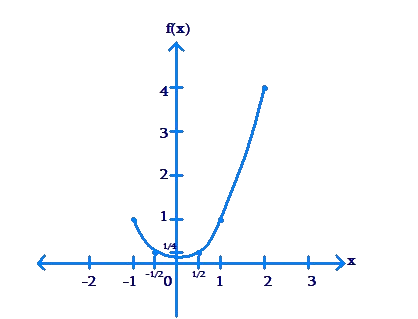 Plotted graph along axes - example 7