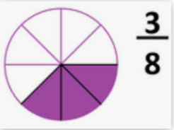 Proper fraction