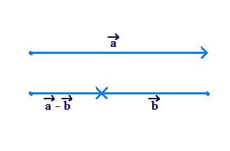 Vectors anti-parallel