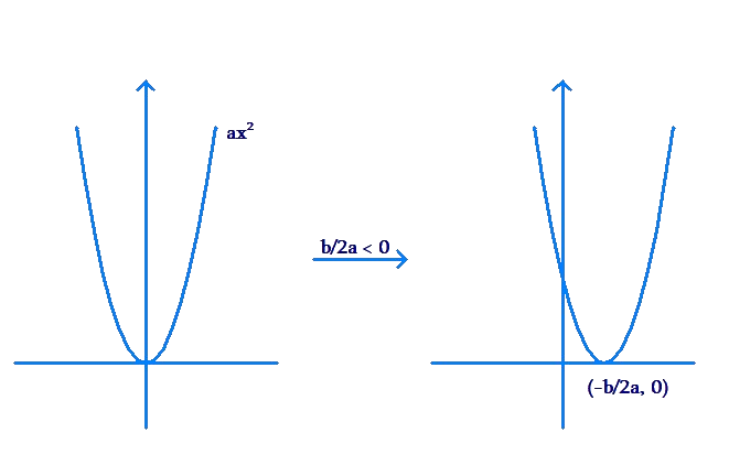 Graphing quadratic function - step 2