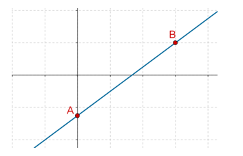 Half-plane linear equation graph