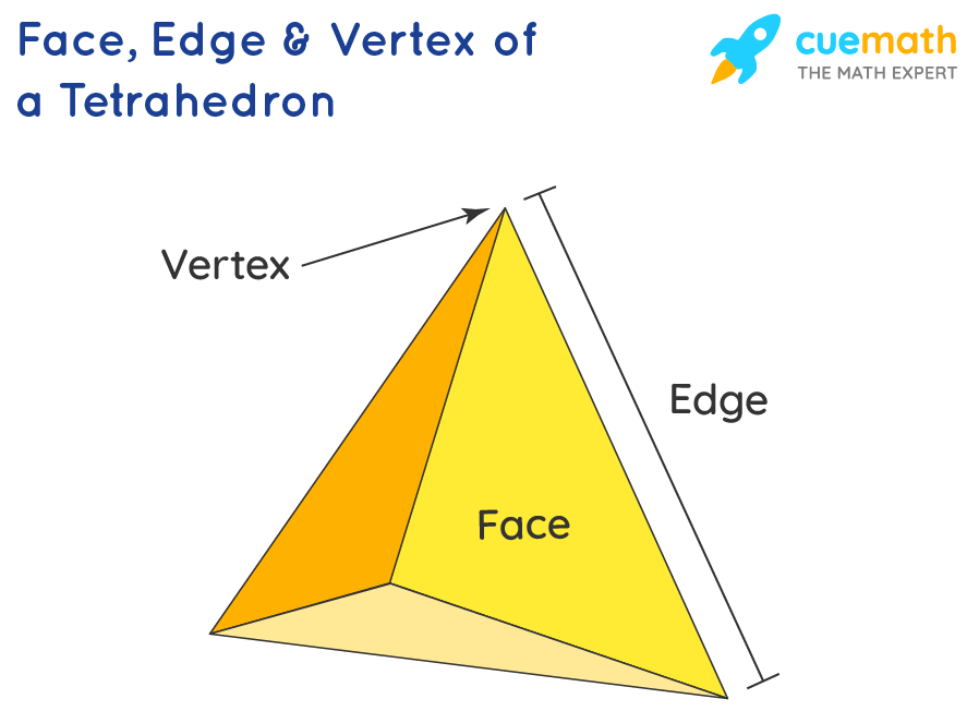 Face, Edge and Vertex of a Tetrahedron