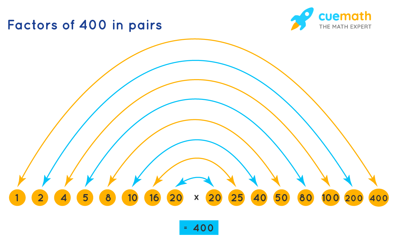 Factor rainbow of 400showing factor pairs of 400