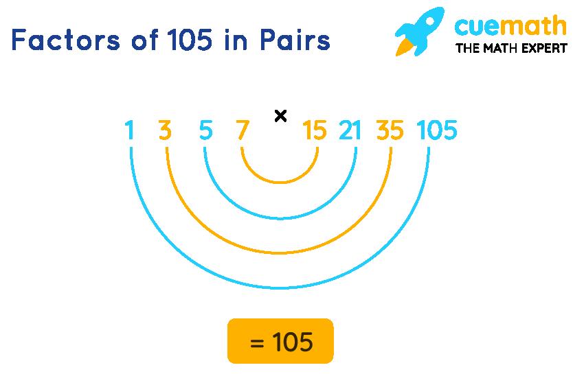 factors of 105 in pairs