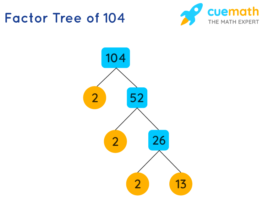 Factor Tree of 104