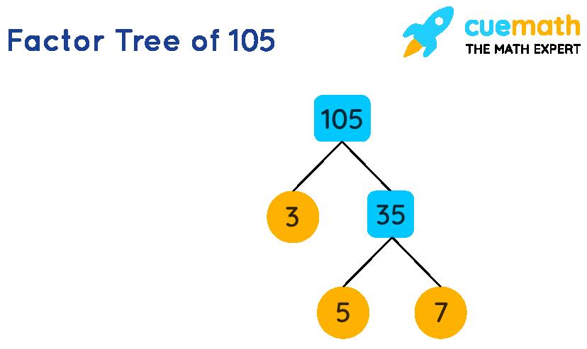 factor tree of 105