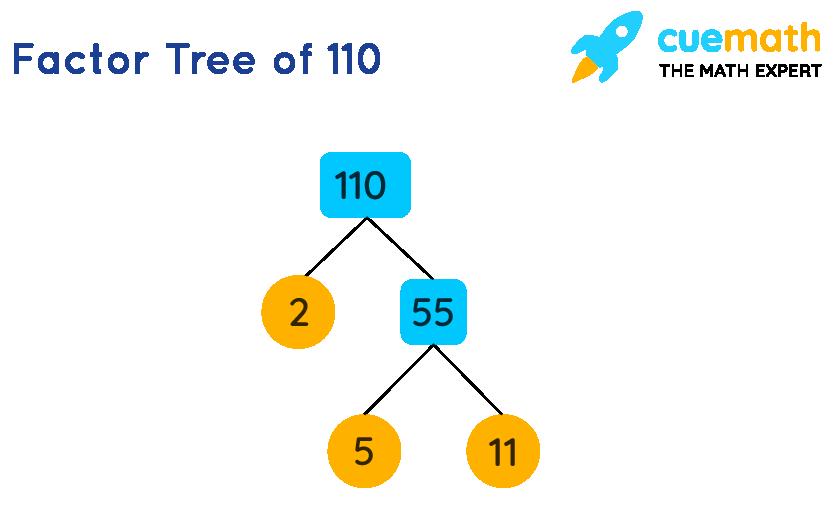 Factor Tree of 100