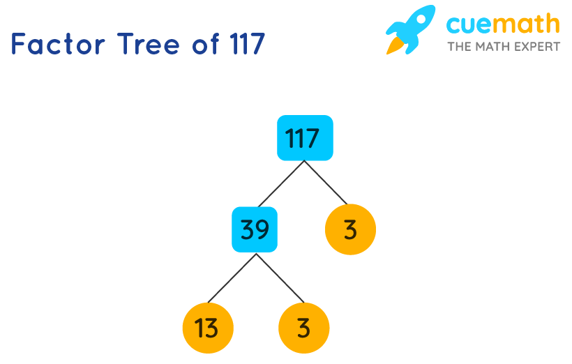 factor tree of 117