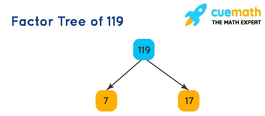 Factor tree of 119