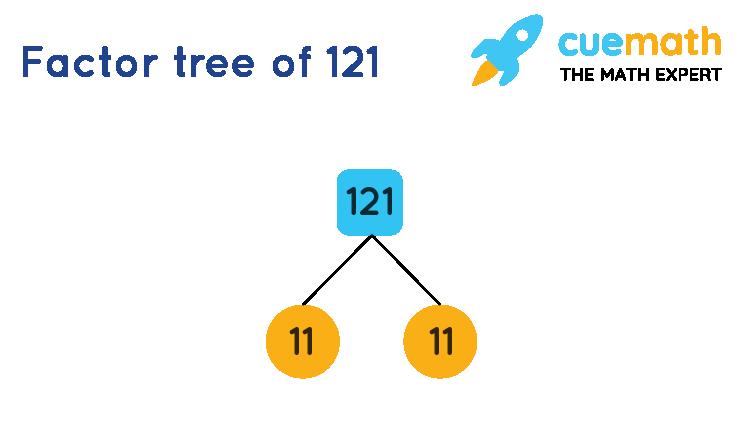 Prime Factorization of 121