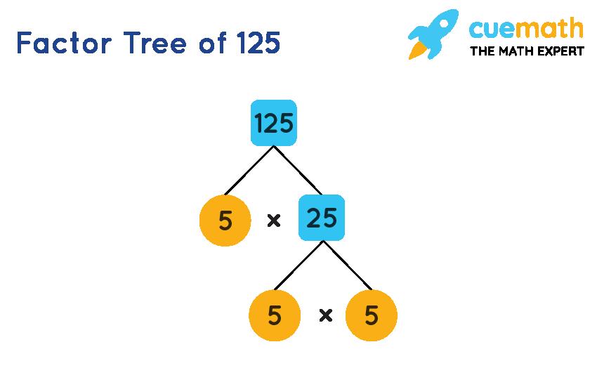 factor tree of 125