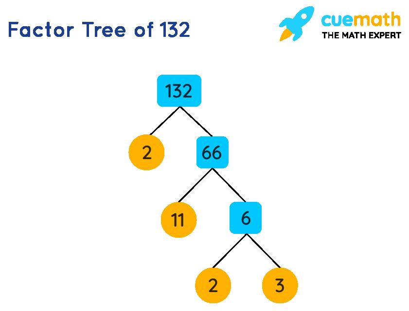 Factor Tree of 132
