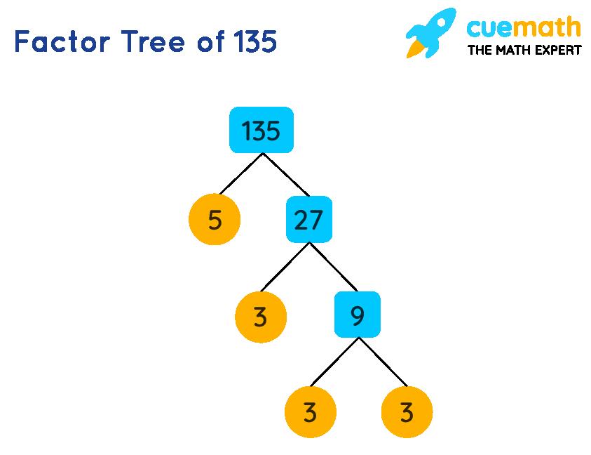 Factor Tree of 135