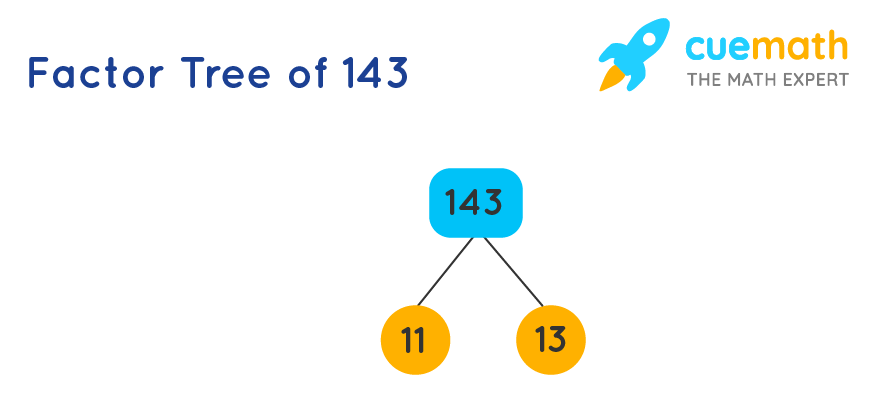 factor tree of 143