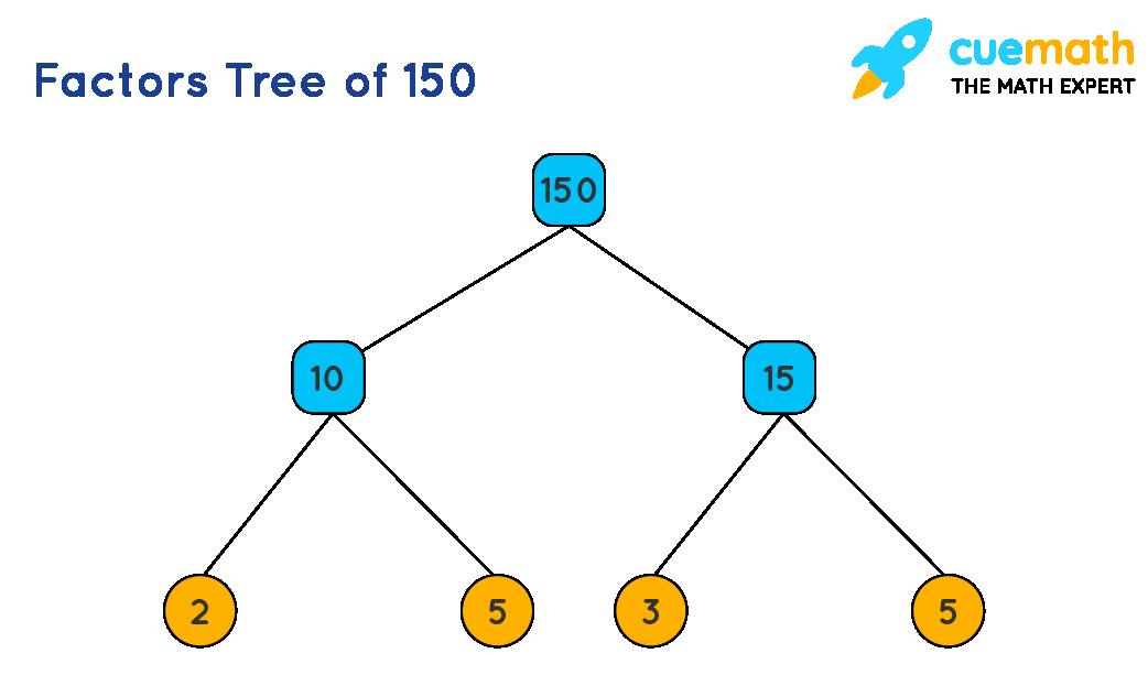 Factor tree of 150