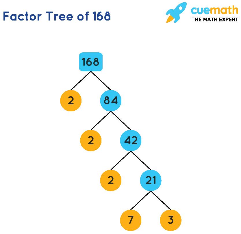 Factors of 168 using factor tree