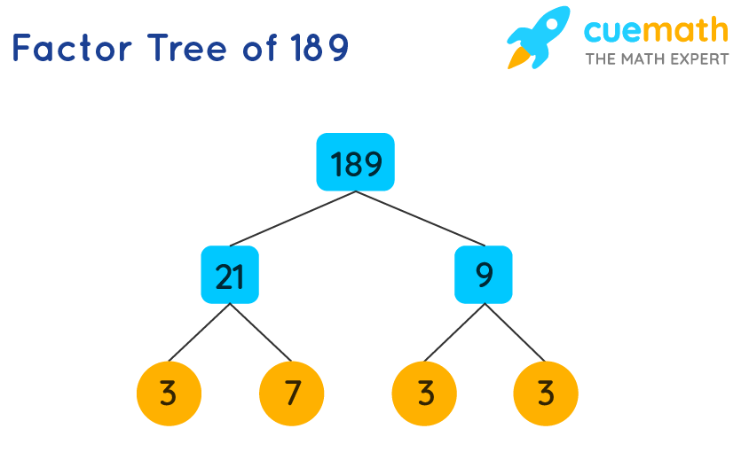 Factor Tree of 189