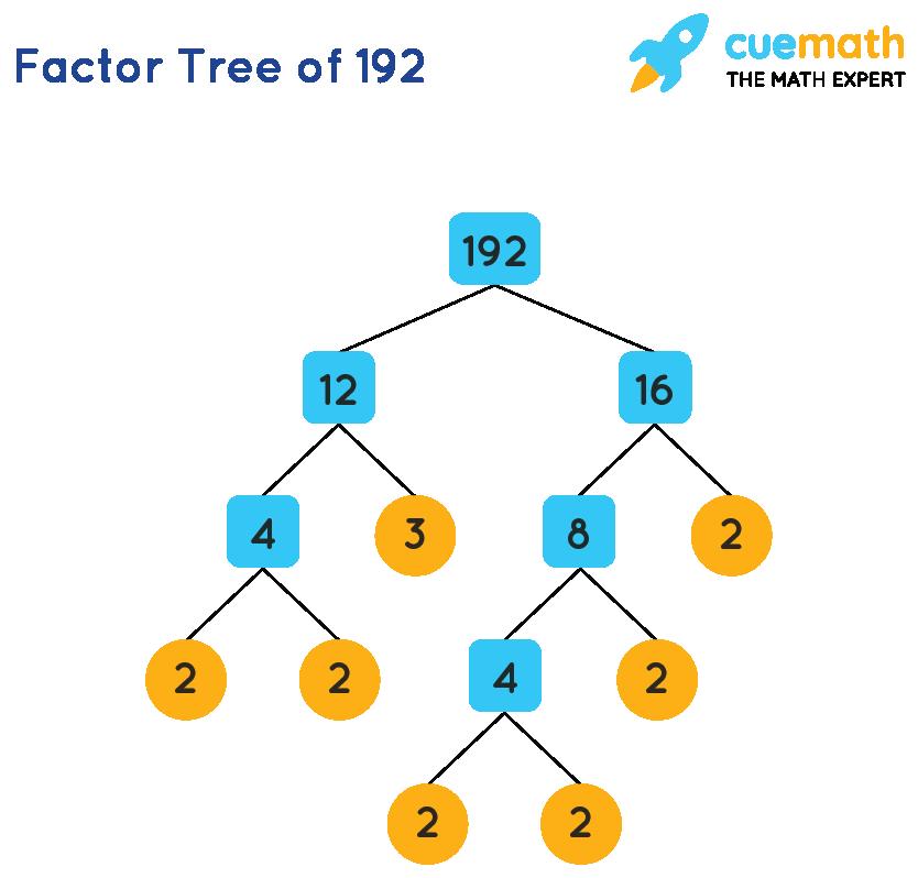 Factor tree of 192