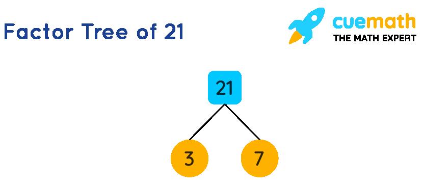 Factor tree of 21