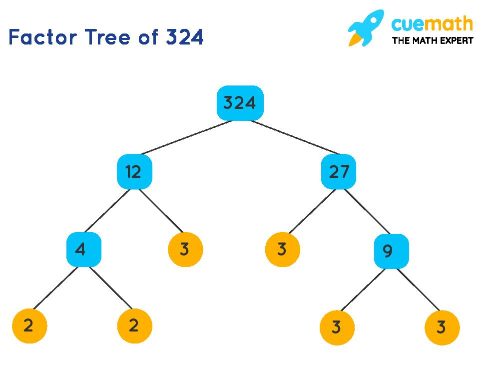 Factor Tree of 324