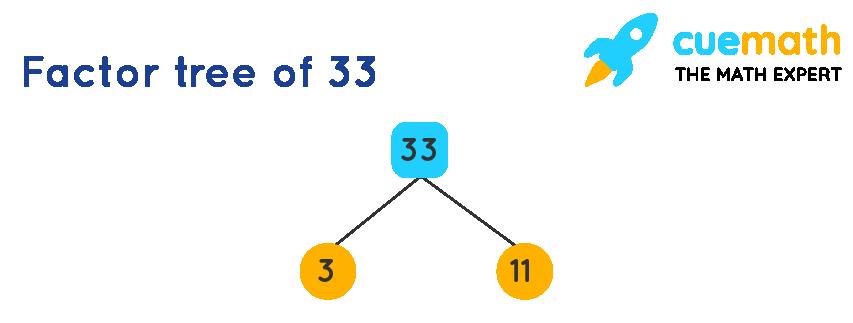 Factor tree of 33