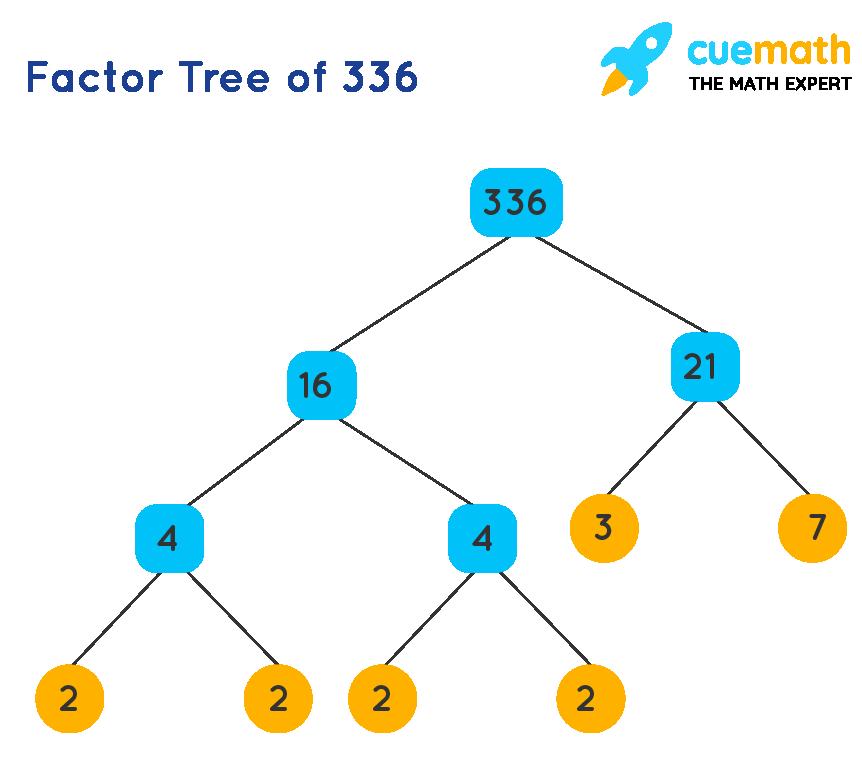 Factor Tree of 336