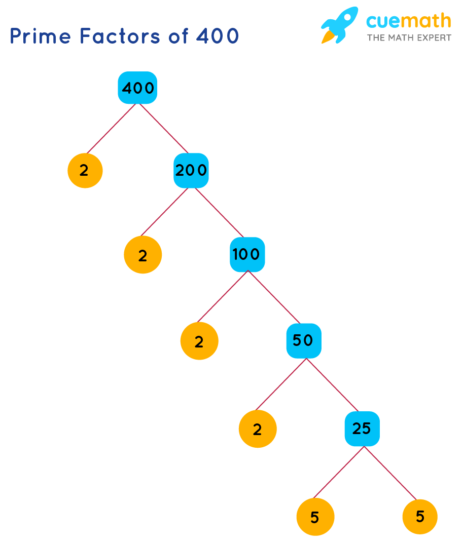 Finding prime factors of 400 using factor tree