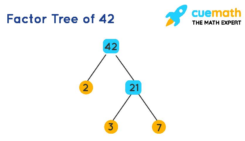 Prime Factorization of 42 using factor tree