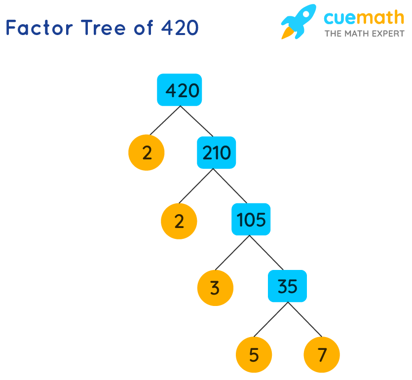 prime factorization of 420 to find the prime factors of 420