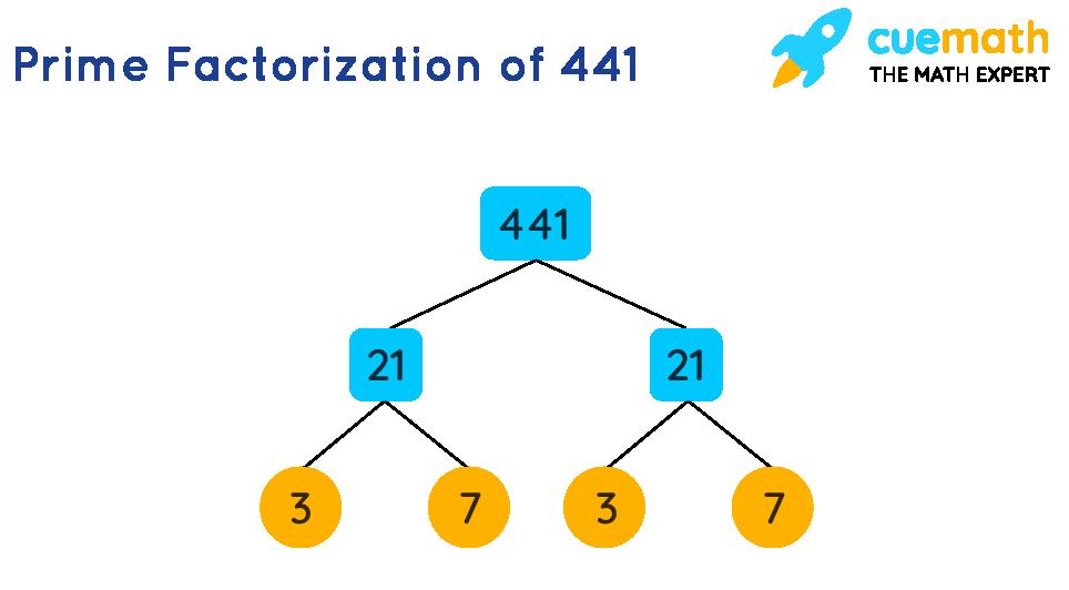 Factors of 441 by Prime Factorization