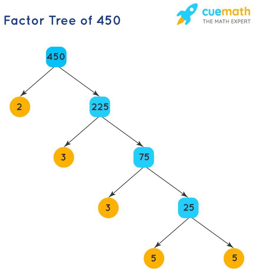 Prime Factorization of 450