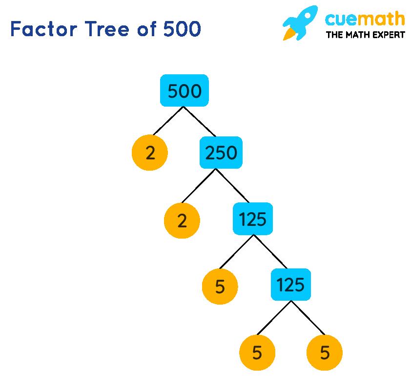 factor tree of 500