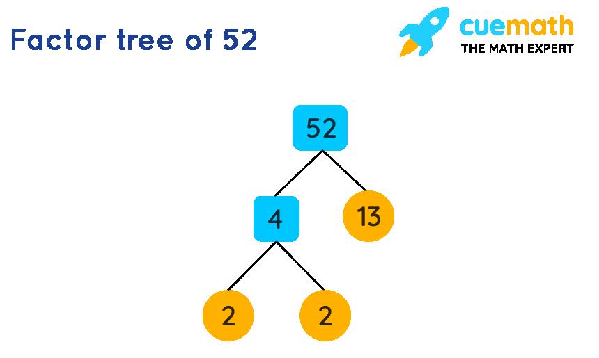 Factor tree of 52