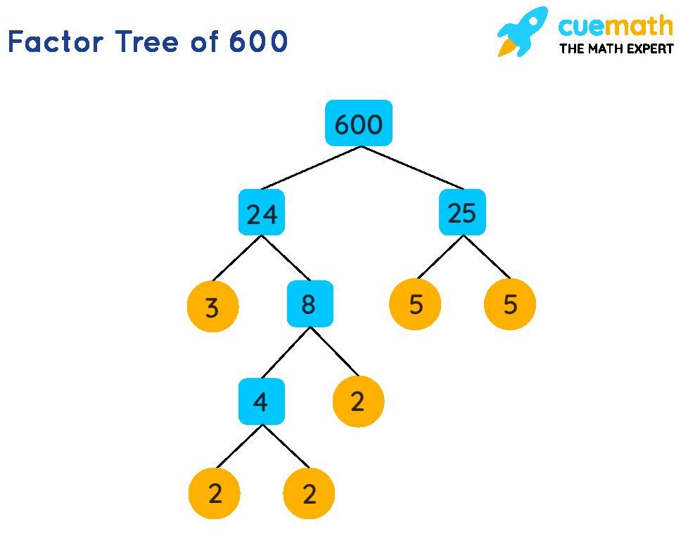 Factor Tree of 600