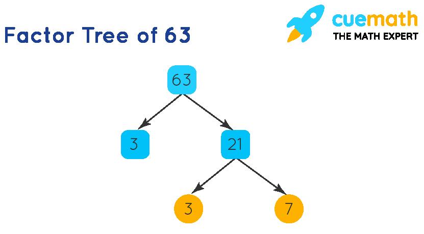 factor tree of 63