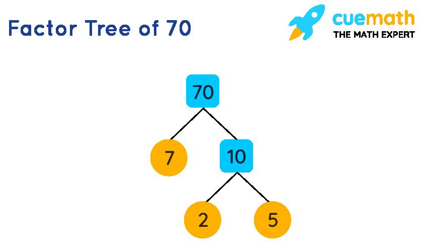 Factor tree of 70