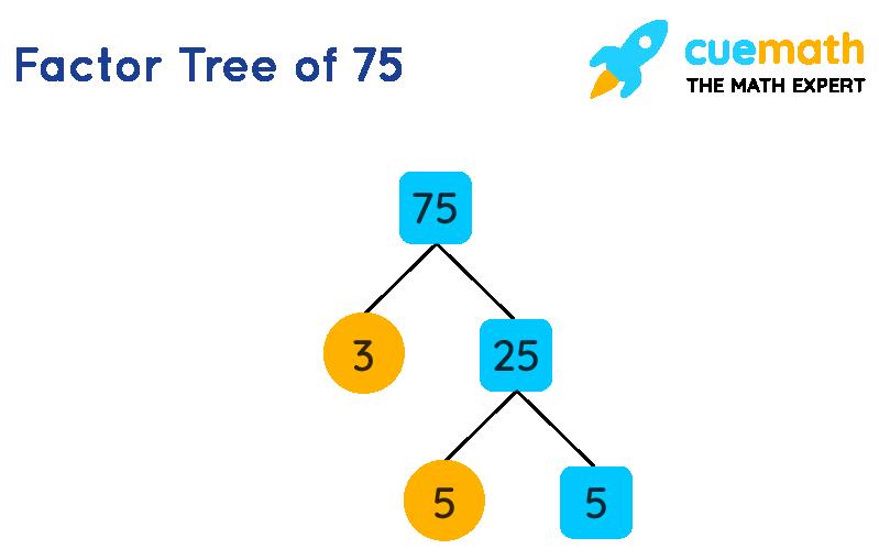 Factors of 75 by Prime Factorization