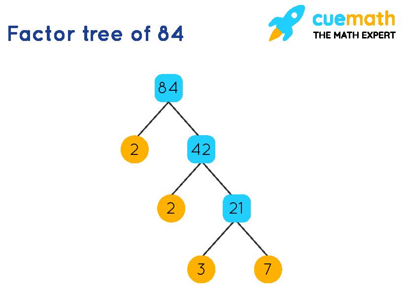 factor tree of 84