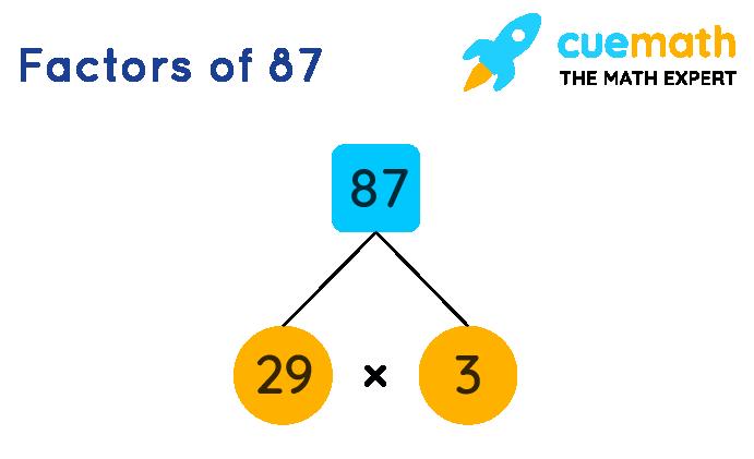 Factor tree of 87