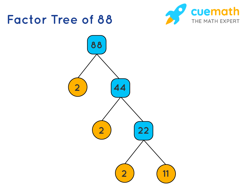 factor tree of 88