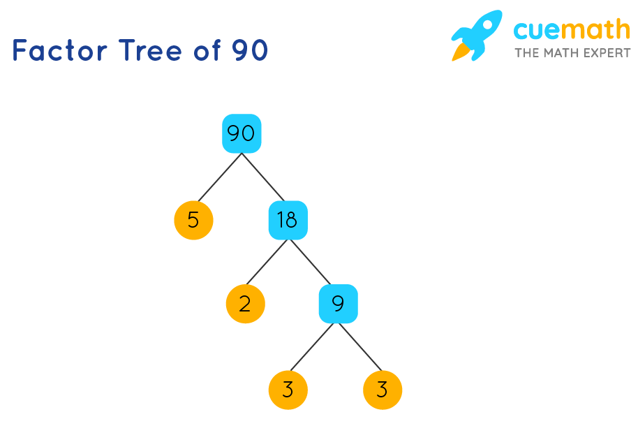 factor tree of 90
