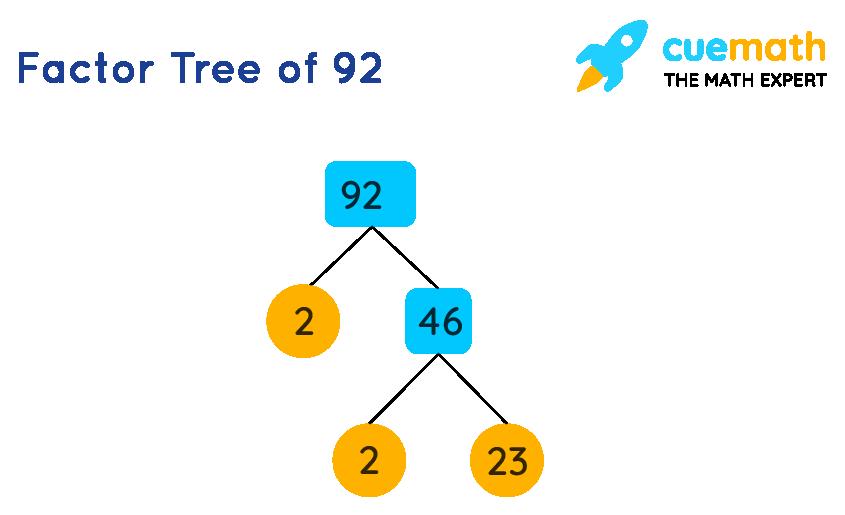 Factor tree of 92
