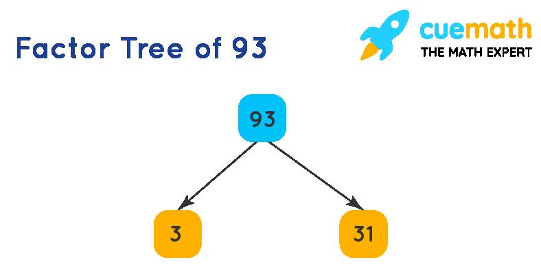 Prime Factorization of 93