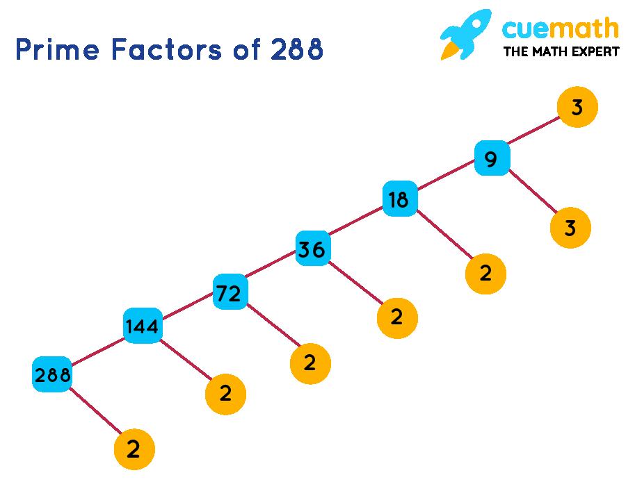 prime factors of 288- factor tree